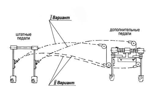 Виготовлення та встановлення додаткових (дублюючих) педалей для учбового автомобіля